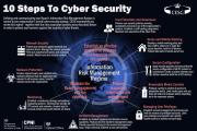 10 кроків до кібербезпеки